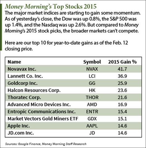 stocks to invest in how our top stocks to invest in done in 2015 nasdaq
