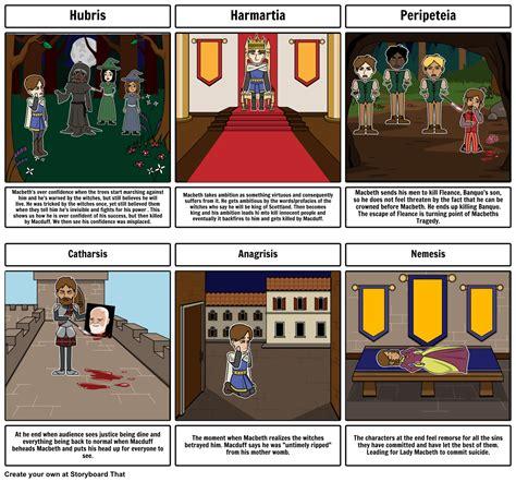 Macbeth Essays Tragic by Macbeth Tragic Essay Conclusion Tips Essay On