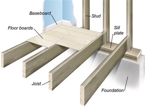 House Floor Joists Construction Floor Construction Methods Diy