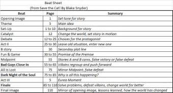 Screenplay Beat Sheet Template by Formulaic