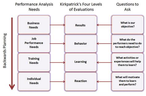 learner analysis template learning and needs assessments in