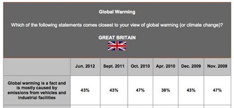 the register reports climate poll inaccurately | carbon brief