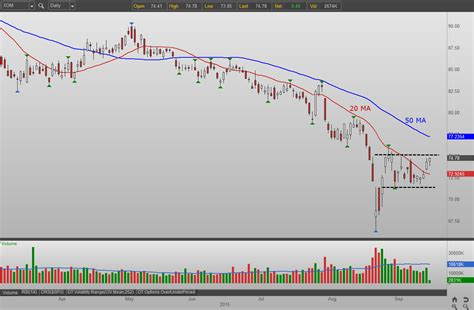 exxon mobil stock 3 stocks to buy for a sudden rebound xom slb eog