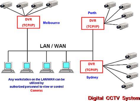 communication systems–voice, data, video, lan, hvac, fire