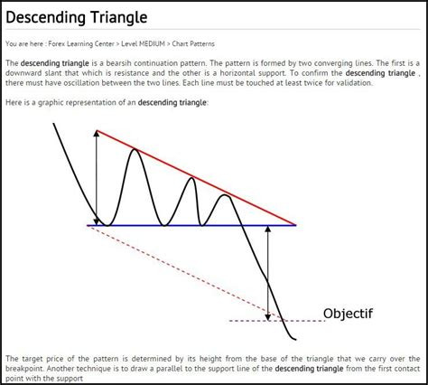chart pattern descending triangle king dollar could be creating unhealthy bearish pattern