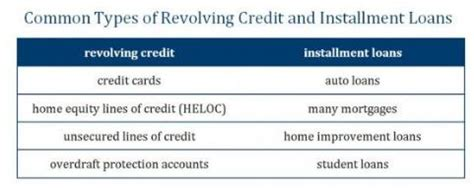 Revolving Credit Interest Formula What Is A Credit Utilization Ratio National Credit Federation