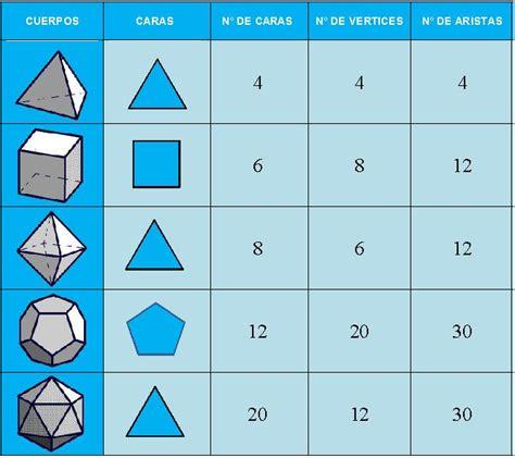 figuras geometricas vertices aristas y caras los poliedros