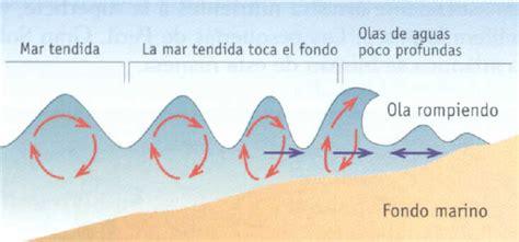 olas oscilacion y traslacion hidr 243 sfera o hidrosfera