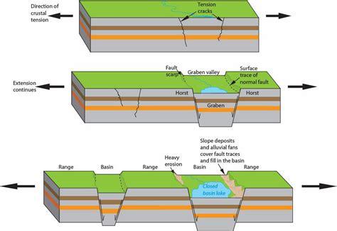 basin diagram nps explore nature 187 geologic resources 187 education