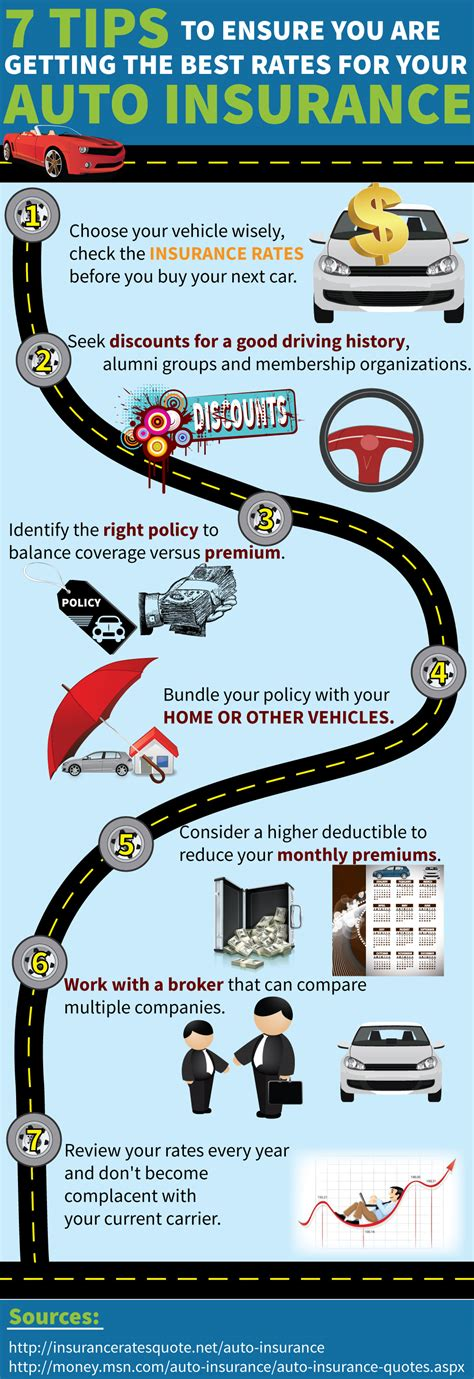 Check Car Insurance Rates by Top 10 Auto Insurance Infographics