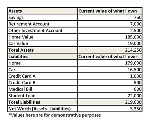 personal assets and liabilities statement template personal net worth worksheet abitlikethis