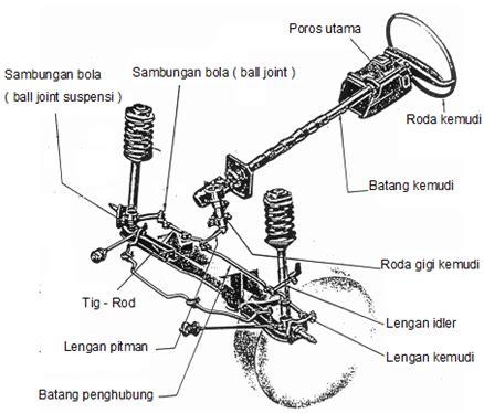 Sistem Kelistrikan Kendaraan Ringan teknik kendaraan ringan otomotif sistem kemudi