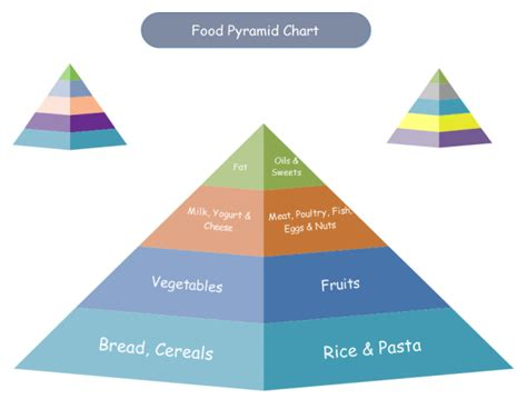 diagram of the food pyramid food pyramid chart exles and templates