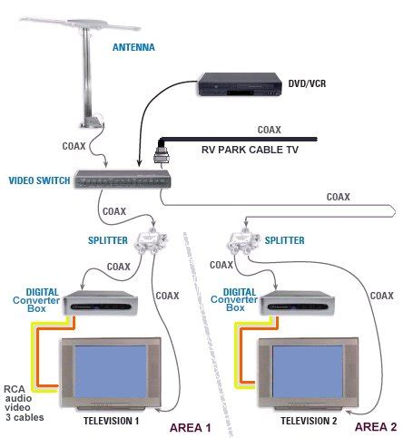 tv dvd wiring diagram tv free engine image for user
