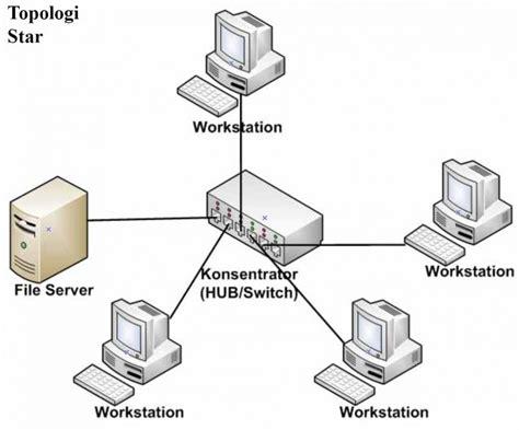 cara membuat jaringan lan topologi star macam macam topologi jaringan komputer beserta gambarnya