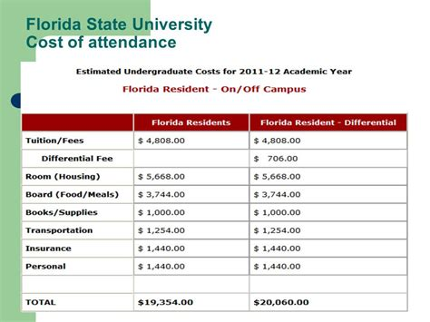Florida Mba Cost Instate by Financial Aid Workshop Ppt