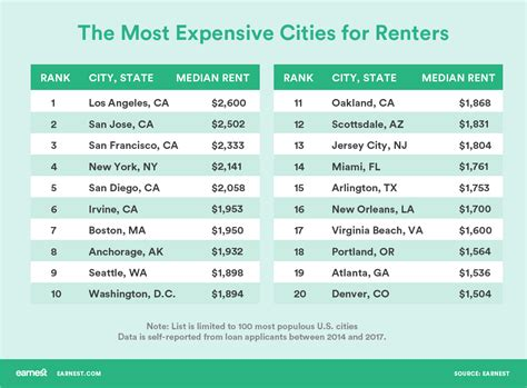 rental cost the most and least expensive cities for renters
