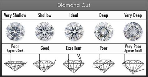 what is the best cut which is more important when buying a diamond cut or