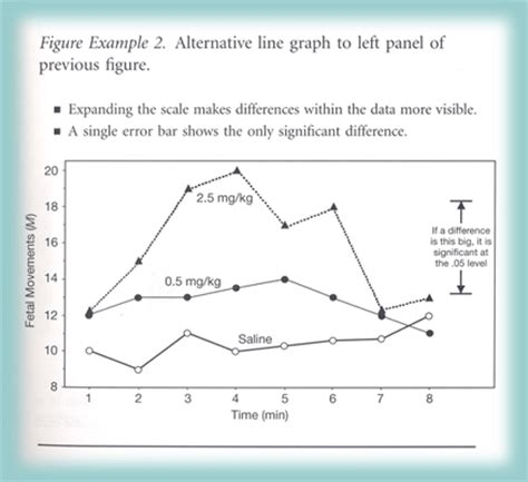 apa format graphs pin back to apa guidelines on pinterest