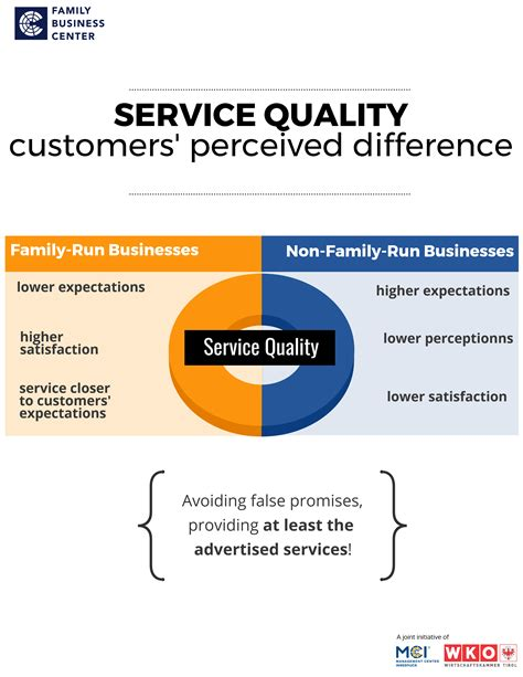 quality management thesis dissertation on service quality management