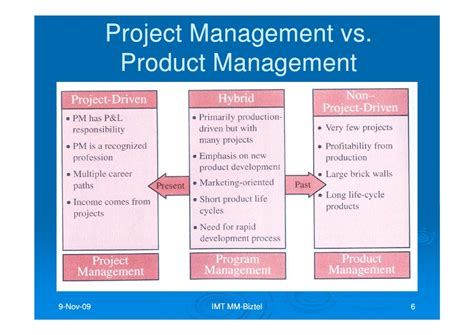 imt lecture creating project plans to focus product imt lecture managing telecommunication project mm biztel