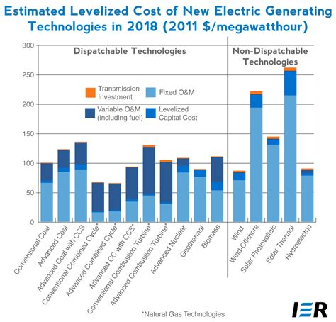 how much does a solar power plant cost new solar power plant is the to go supercritical