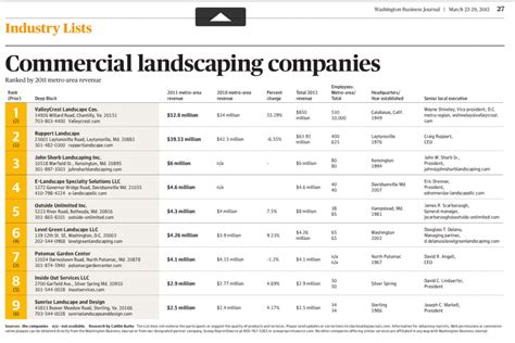 Top Mba Employers Washington Dc by E Landscape Specialty Solutions Llc Top Commercial
