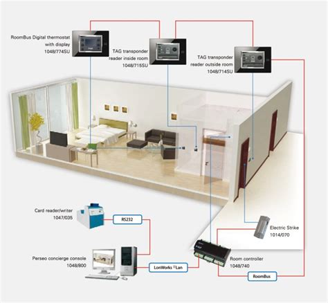 advantages of home automation system simple home security