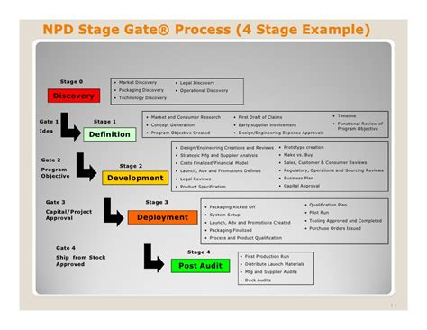 Npd Stage Gate Presentation Stage Gate Model Template