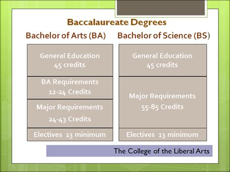 Must I Major In Ba To Get An Mba by Ba Degree Vs Bs Degree
