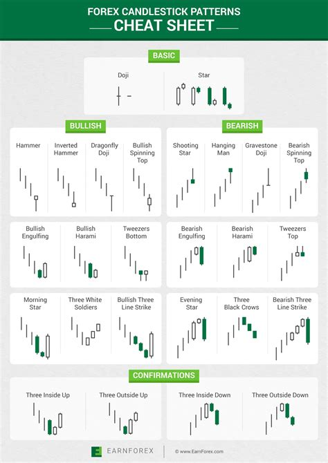 candlestick pattern list forex candlestick patterns cheat sheet