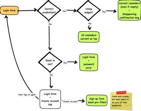 login workflow diagram login process flowchart flowchart in word
