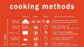 the cooking methods sheet clears up all those
