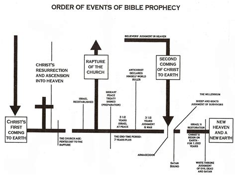 Outline Of End Time Events Predicted In The Bible chart of end time events