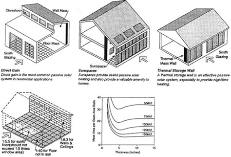 passive solar design new avenue