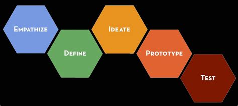 design thinking stanford book when to be hasty with product research indi young medium