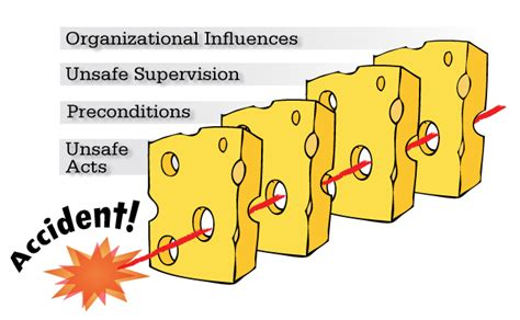 swiss cheese diagram clearer thinking improving incident investigations