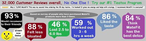 Matefit Weight Loss Detox Tea Reviews by Matefit Teatox Becomes Industry 1 Newswire