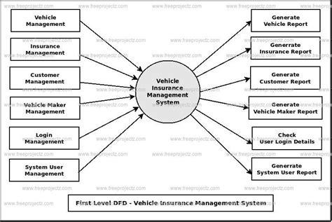 diagram for vehicle insurance insurance brochures vehicle insurance management system dfd dataflow diagram