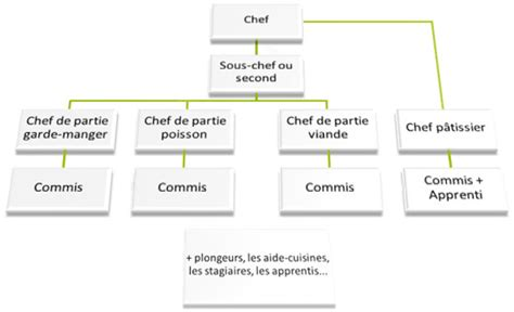 organigramme cuisine collective paroles de chef mod 232 les communicationnels d une