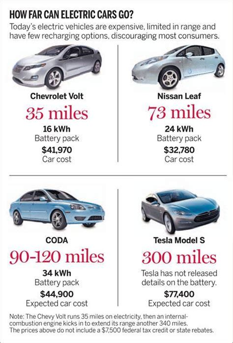 future  electric cars hinges   batteries