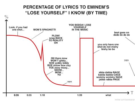 couch potato weird al lyrics rapping with eminem funny graphs