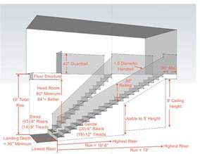 Standard Stair Width And Height by Key Measurements For A Heavenly Stairway