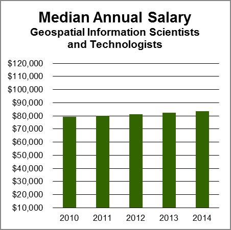 Mba Real Estate Development Salary by Salary Data And Trends Aag