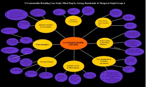 Mind map us auto case study by manpreet singh digital