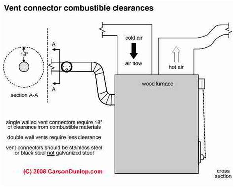 Gas Fireplace Clearance To Combustibles by Another Dumb Question