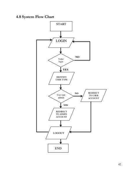 flowchart of hospital management system hospital records management system