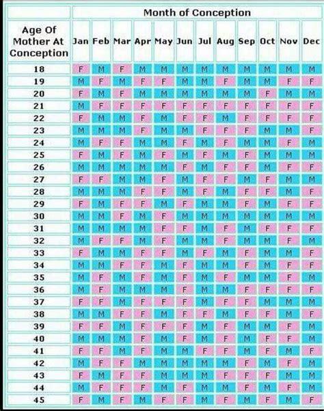Gender Prediction Calendar Best 25 Gender Ideas On