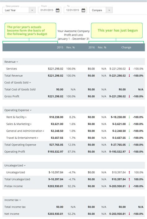 how to create a business template how to make a business budget exles and budget templates