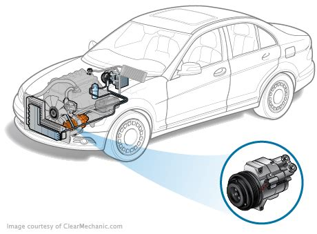 ac compressor replacement cost repairpal estimate